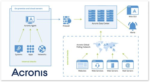 small resolution of acronis monitoring service