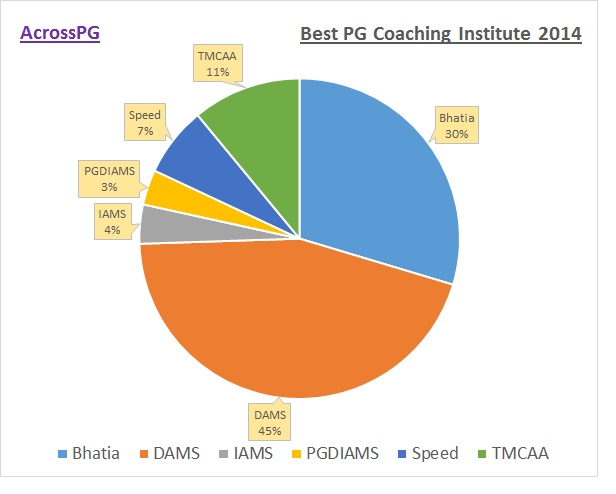 best coaching 2014 - 1