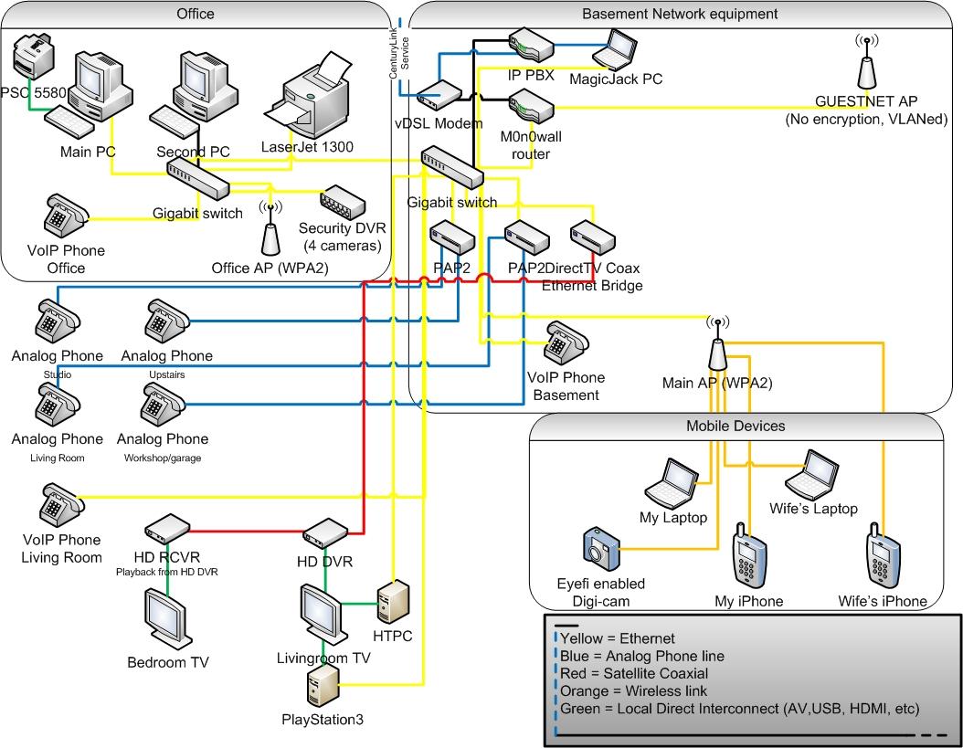 apple home network setup diagram 2005 jeep grand cherokee headlight wiring my  acrpc net