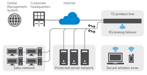 Dell SonicWALL Firewall