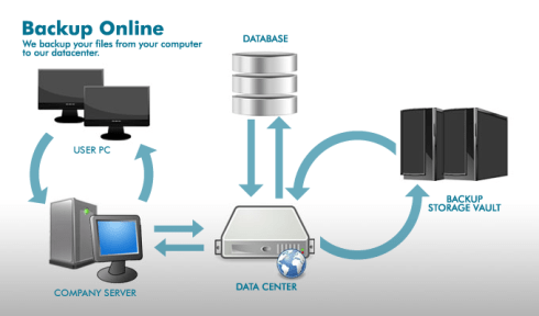 Online Backup, Cloud Storage Services in Ireland
