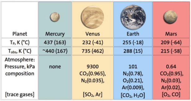 Observed vs. predicted surface temperatures of planets