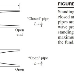 figure from hirose text showing standing sound waves in a pipe [ 1464 x 592 Pixel ]