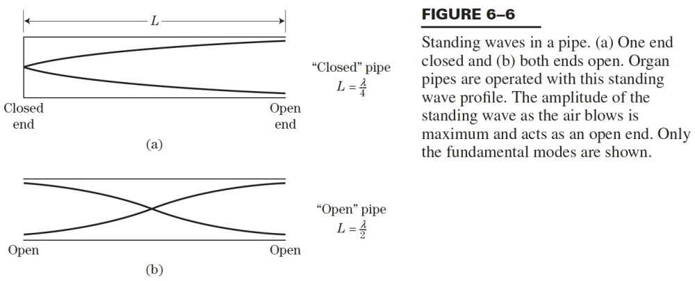 medium resolution of figure from hirose text showing standing sound waves in a pipe