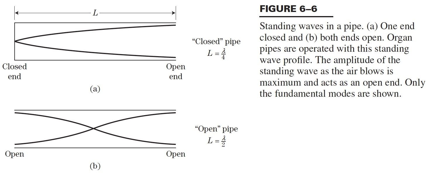 hight resolution of figure from hirose text showing standing sound waves in a pipe