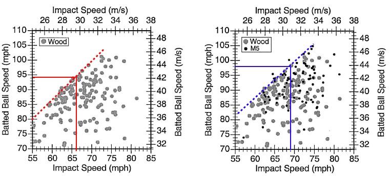 Explaining the BESR test for Baseball Bats