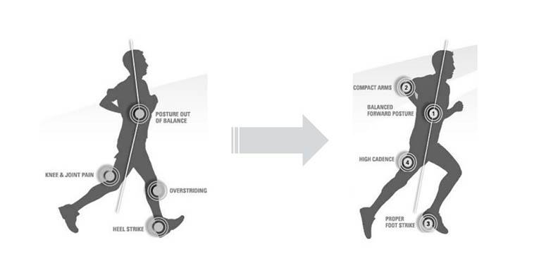 Running Posture ACSM