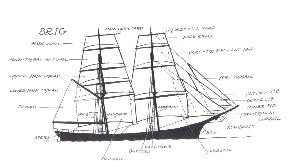 medium resolution of diagram of ship parts manual e book parts of a ship diagram pdf parts of ship diagram