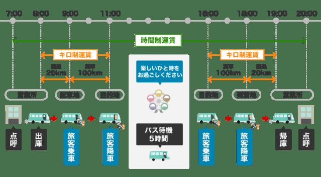 新運賃 大型車 時間・キロ併用制運賃(上限)