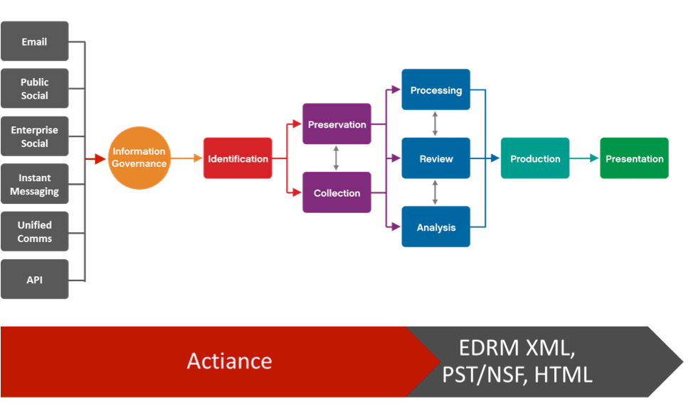 what is binary phase diagram lower leg nerve ediscovery - edrm & solutions | actiance®