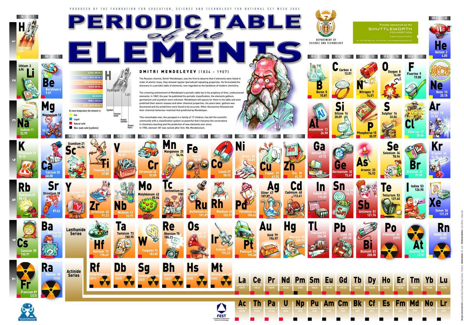 Tabla peridica de los elementos actiludis a1 periodic table urtaz Image collections