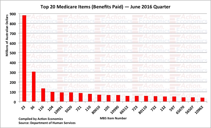 Medicare - Top 20 Items by Benefits Paid