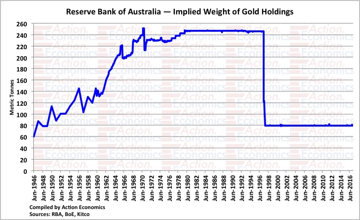 Reserve Bank of Australia - Implied Weight of Gold Holdings