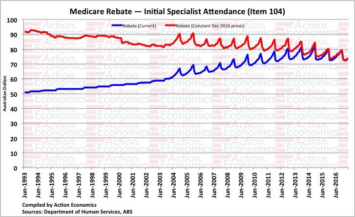 Medicare Rebate - Initial Specialist Attendance (Item 104)