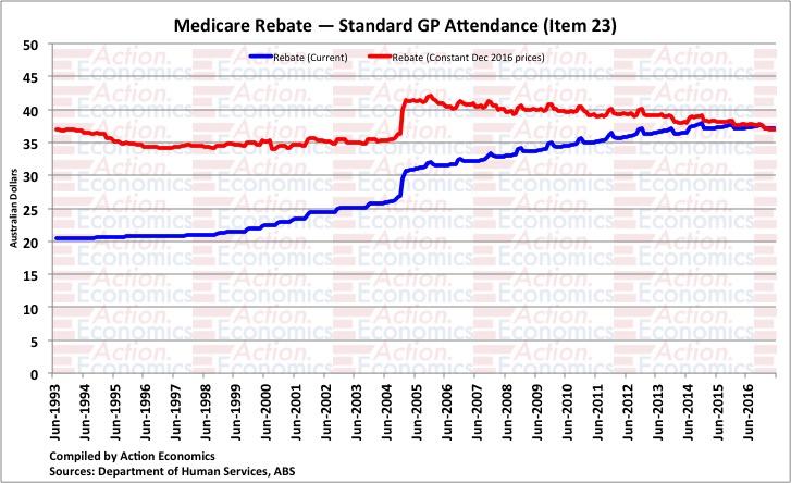 Medicare Rebate - Standard GP Attendance (Item 23)