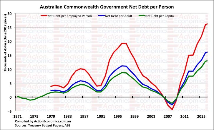 Australian Commonwealth Net Debt per Person