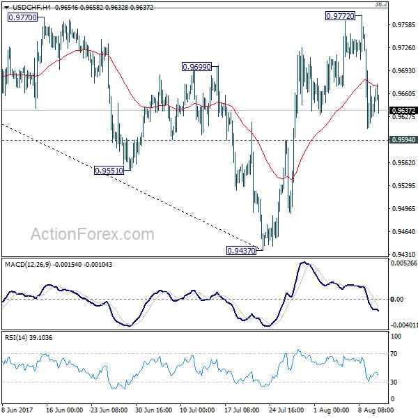 USD/CHF 4 Hours Chart