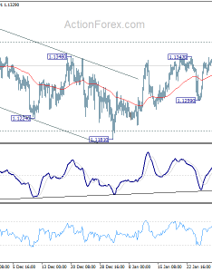 In the bigger picture price actions from medium term top is seen as  correction only downside should be contained by support zone to also eurchf technical analysis with chart today   forecast market rh actionforex