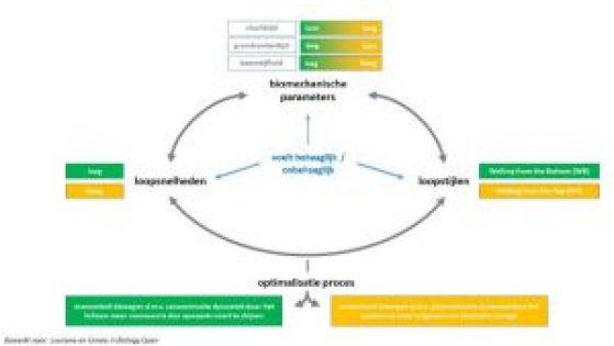 wetenschappelijk_onderzoek_gindre_e-a2