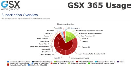 GSX 365 Usage Subscription Overview