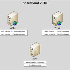 Sharepoint 2013 Components Diagram Cat5 Wall Jack Wiring Search And Topology