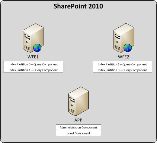 sharepoint 2013 components diagram rv inverter charger wiring search and topology