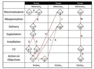 Diamond Model Activity Threads; The Diamond Model of Intrusion Analysis pg. 31