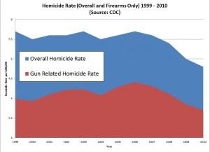 HomicideCompare1-900x653