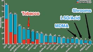 drug-harm-safety-chart-mdma-lsd-shrooms-1000_clm3ll