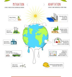 in this infographic you can learn what are the measures of adaptation and mitigation to climate change  [ 1400 x 2126 Pixel ]
