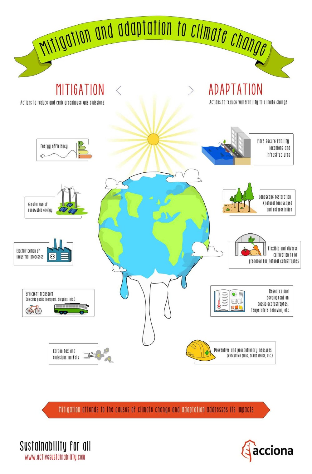 medium resolution of in this infographic you can learn what are the measures of adaptation and mitigation to climate change