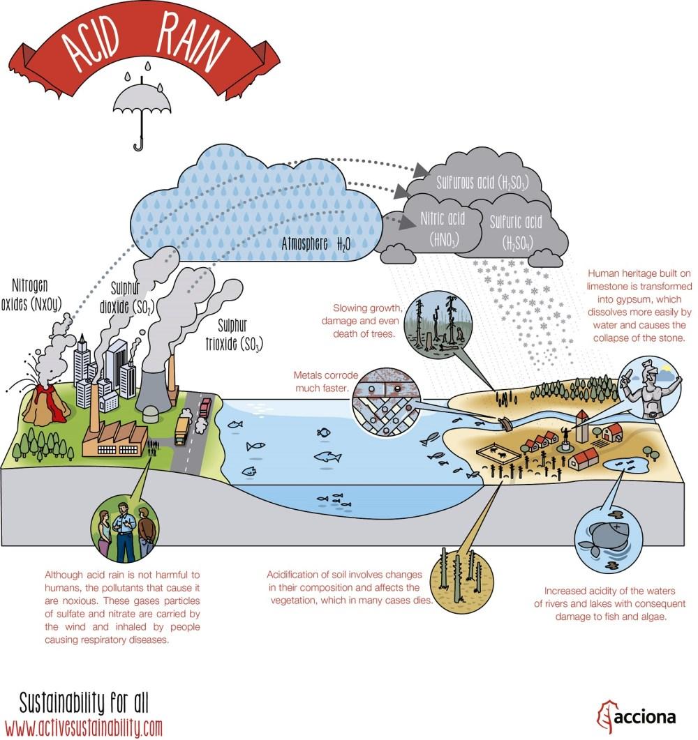 medium resolution of what is acid rain