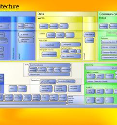 activewin com windows vista infocenterwindows vista architecture block diagram pdc 2003  [ 1964 x 1170 Pixel ]