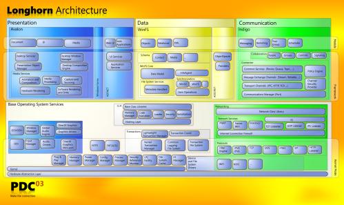 small resolution of activewin com windows vista infocenterwindows vista architecture block diagram pdc 2003