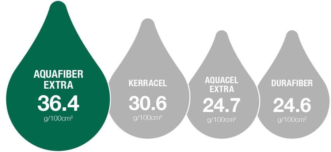 Aquafiber Extra Dressing Wound Care Range Activheal