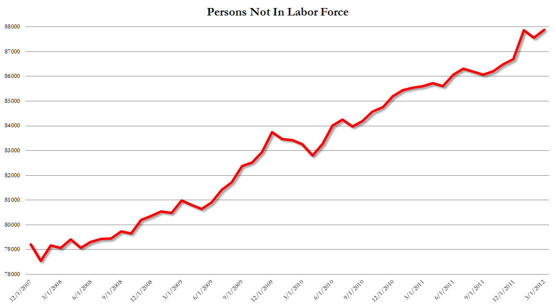 Exposing the Unemployment Farce