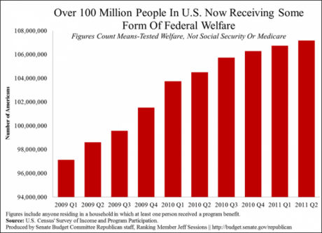 https://i0.wp.com/www.activistpost.com/wp-content/uploads/2012/08/More-Than-100-Million-Americans-Are-On-Welfare-460x334.png?resize=460%2C334