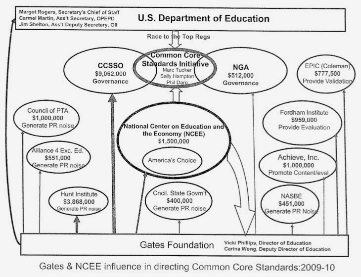 Common Core: The Business Side of the New Modern Global