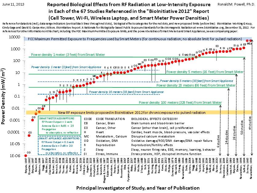 exposure chart