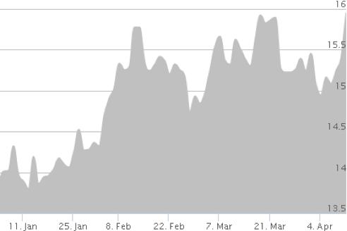 silver-chart-apr-2016