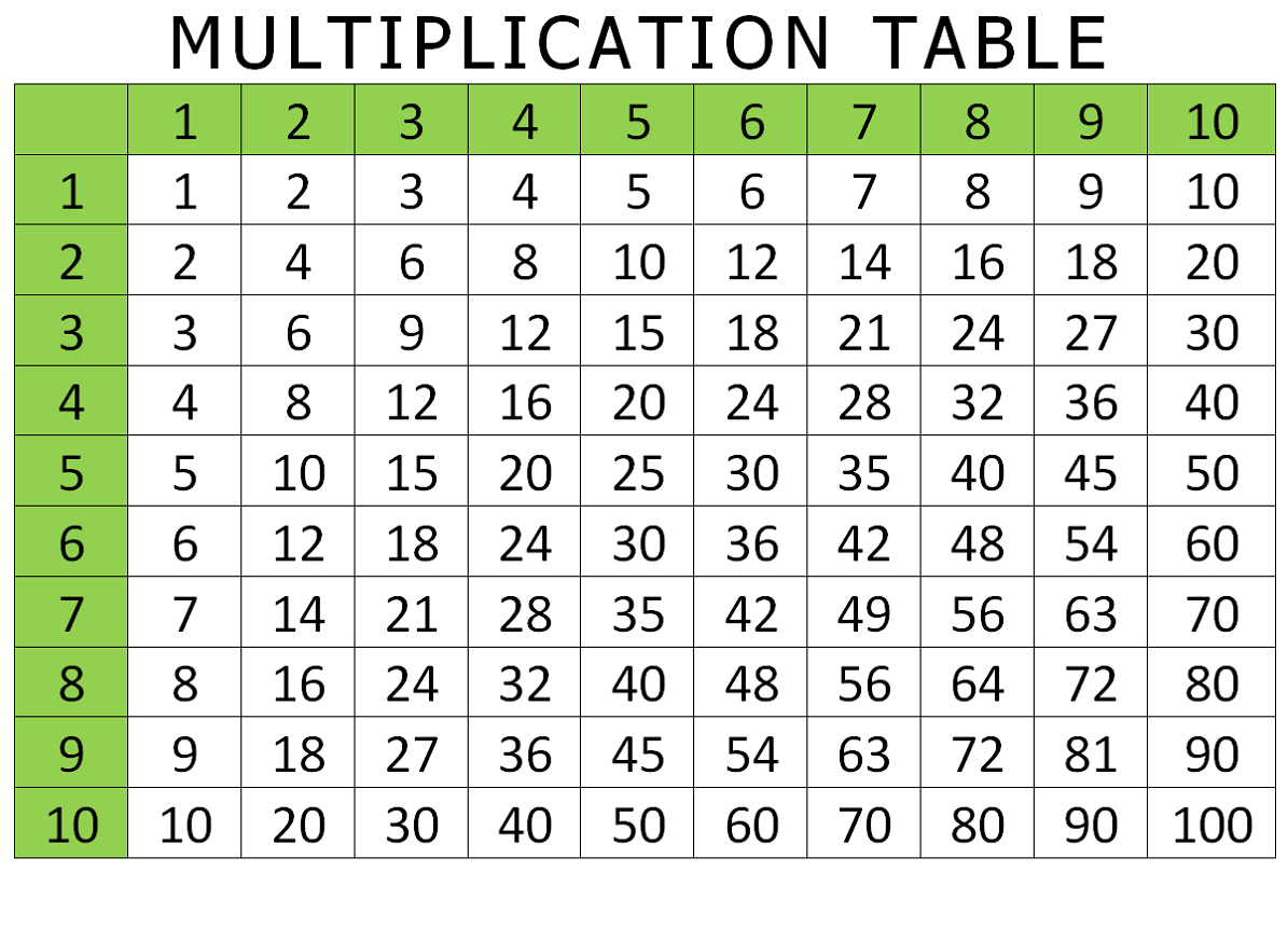 Free Multiplication Tables 1 12 Printable Worksheets