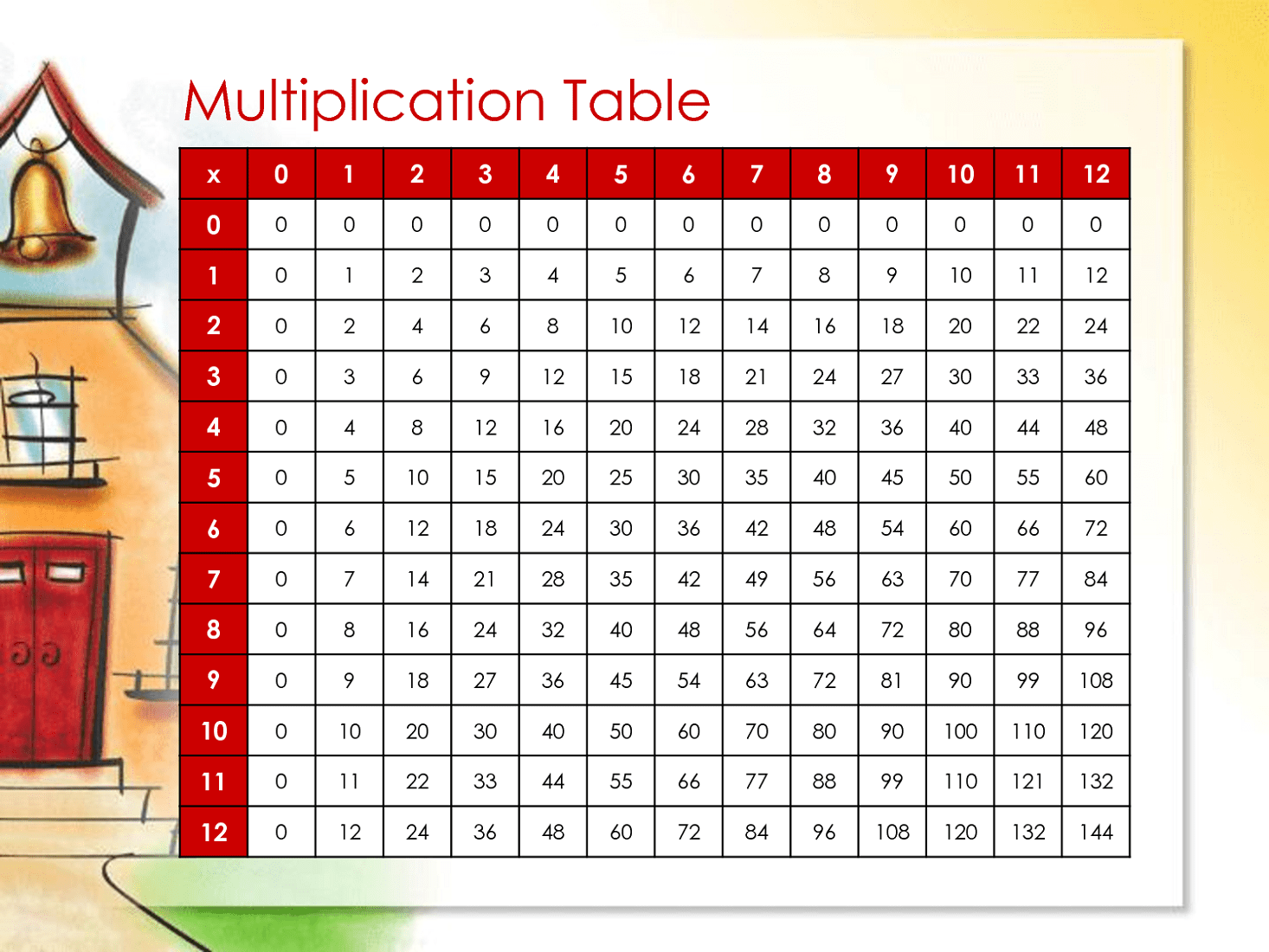 Free And Printable Multiplication Charts