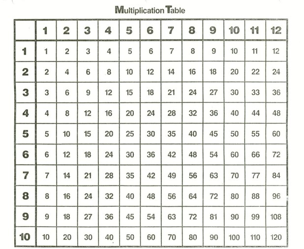 Multiplication Times Tables 1 12 Blank – Multiplication 1-12 Worksheets