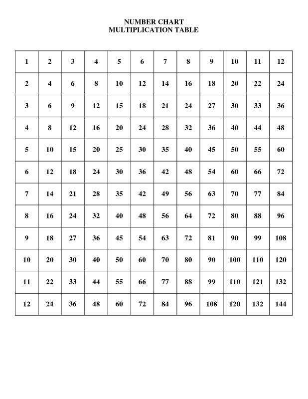 Extraordinary 110 Times Table Worksheet Ideas Worksheet – Times Tables Worksheets