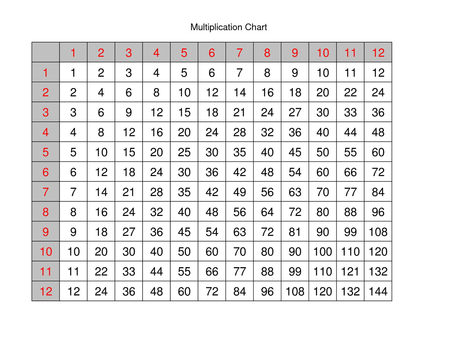 Multiplication Chart 1 100 Printable