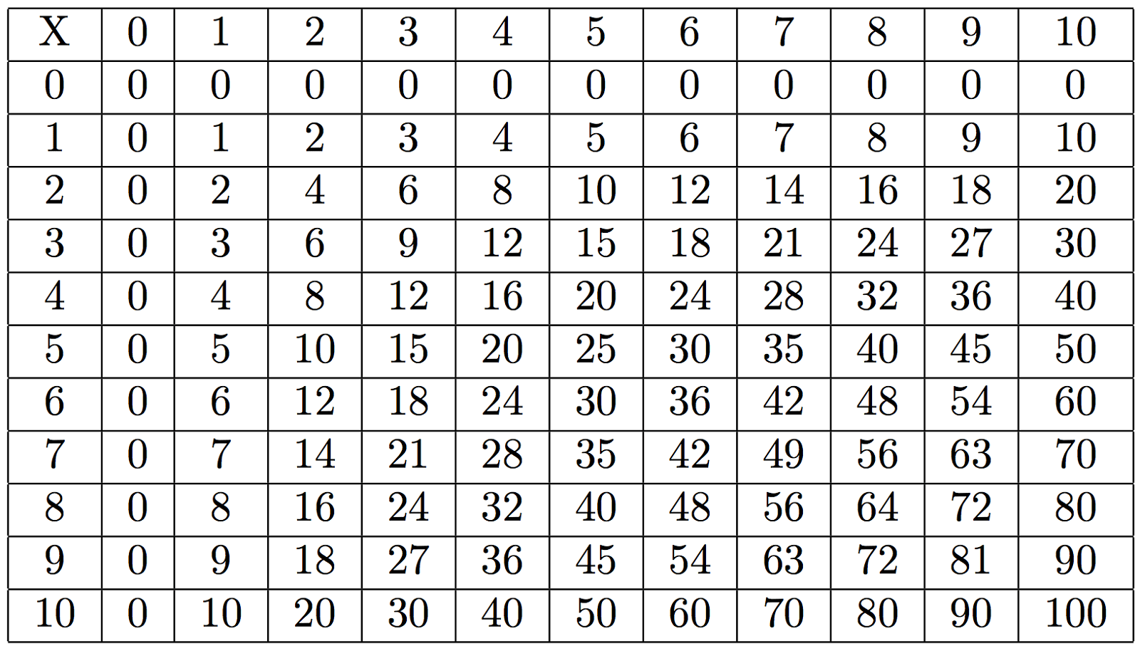 Printable Times Table 1 100