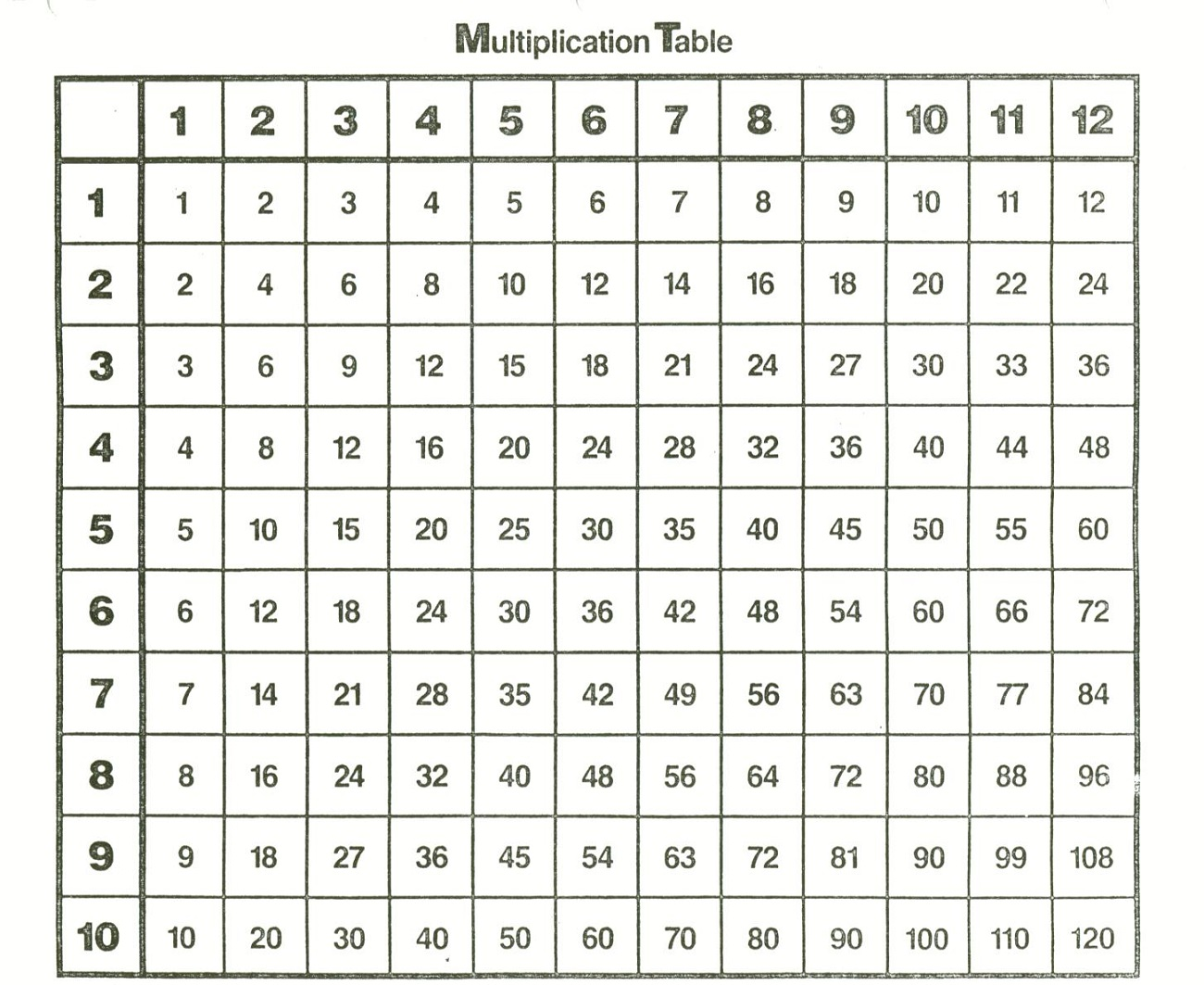 Times Table Charts 1 12