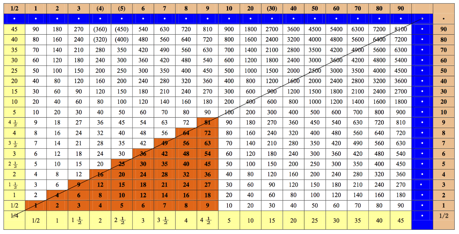 23 Times Table Charts