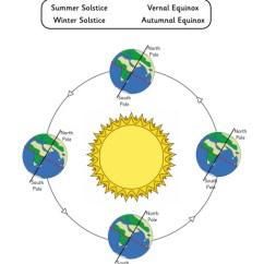 Winter In Space Diagram R33 Wiring Label The Seasons Worksheet