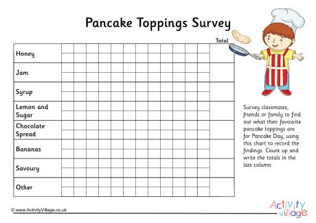 Pancake Toppings Survey